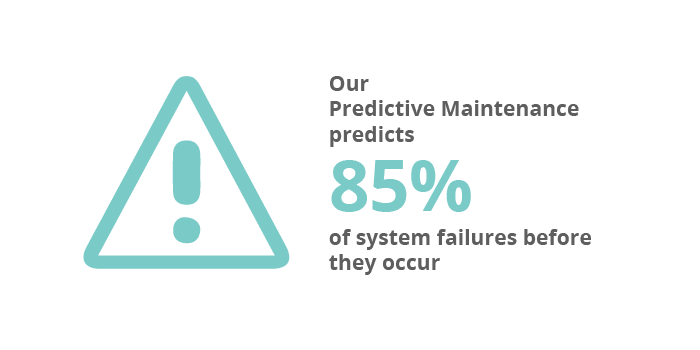 Our predictive maintenance predicts 85% of system failures before they occur
